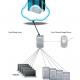 Cloudpap DRS Solution