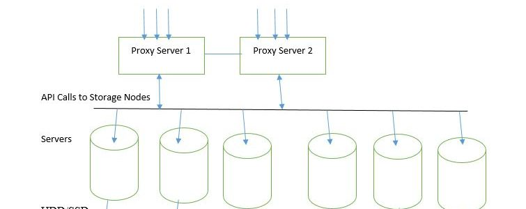 Cloudpap Object Storage Solution